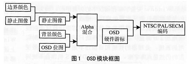 Windows矢量字庫應用在嵌入式機頂盒中的設計