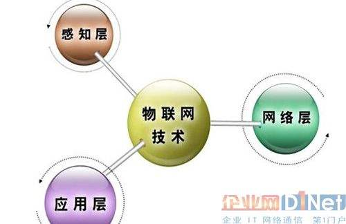 物联网技术研究与应用案例分析