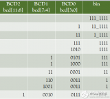 FPGA学习系列:32. 如何实现二进制转十进制的设计