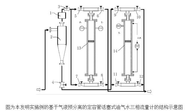 油氣水多相流量計的工作原理及設計