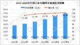 从数据看中国工业互联网发展如何