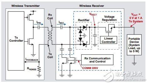 無線充電系統圖片
