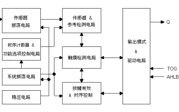 VKD233DH单按键触摸检测芯片的详细中文数据手册免费下载