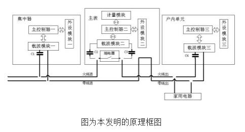 基于载波通信方式的STS分体式电能表的原理及设计