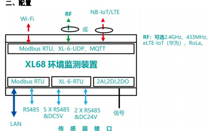 XL68环境监测装置的详细中文数据手册免费下载