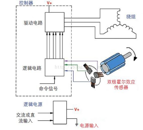 浅谈霍尔传感器在无刷直流电机中的应用