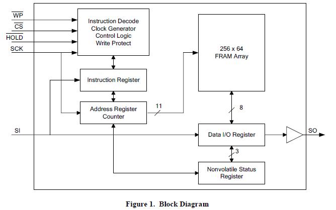 集成库之元器件库配套PCB封装实例的详细资料免费下载