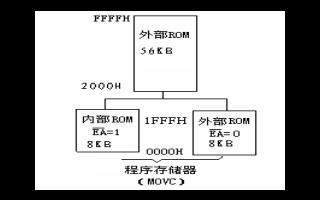 MCS-51单片机硬件结构各部件的详细介绍和功能资料免费下载