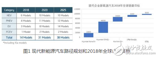 中国的新能源汽车真的将韩系电动车拉开距离了吗?