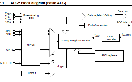 使用STM8L微控制器的模数转换器详细资料概述免费下载