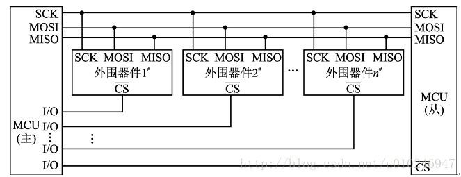 SPI flash如何运行程序,SPI flash有哪些应用
