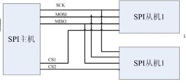 浅析FLASH读写----SPI原理及应用