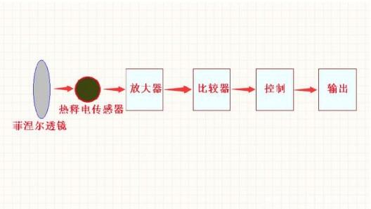 热释电红外传感器简单制作方法