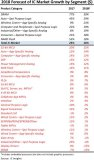 IC市场销售额增长报告:DRAM销售增长39%位于榜首