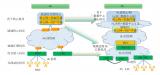 5G承載架構的變化及5G傳送技術標準化現狀與發展...