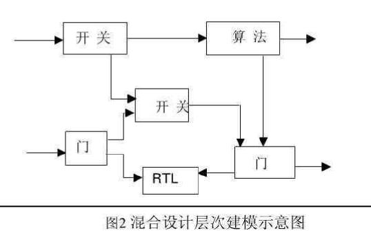 Verilog HDL入门教程之Verilog HDL数字系统设计教程