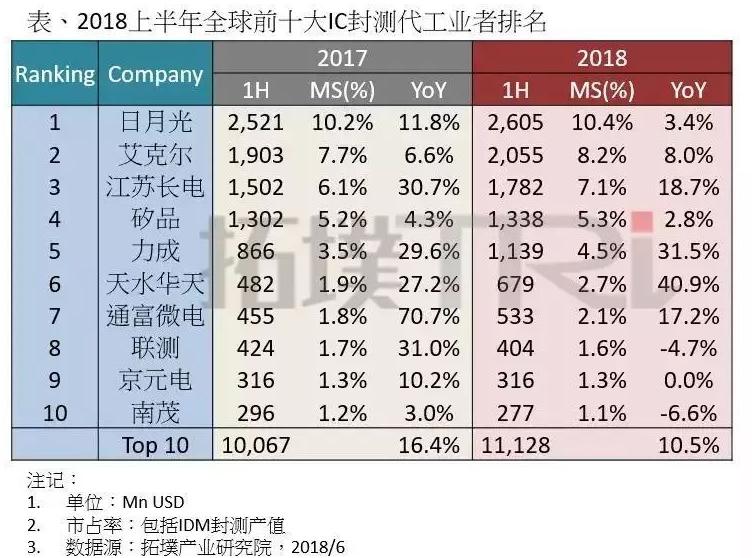 华天科技公布南京集成电路投资项目进展