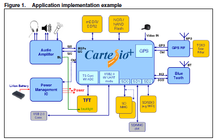 STA2065高度集成的SoC应用处理器的数据和功能模块的详细资料概述