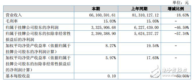 聚科照明披露上半年績報 銷售總收入達6616萬