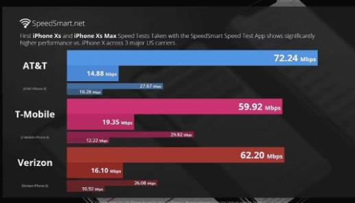 新iPhone首次支持4×4 MIMO 高通试图在德国禁售iPhone