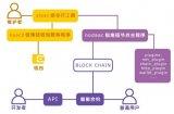 """锐角链将全面打造""""区块链+""""行业应用,助力各项产..."""