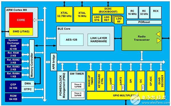 Dialog Semiconductor 的 DA14580