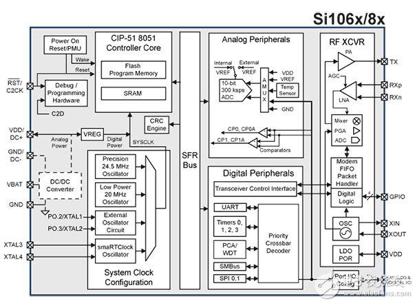 Silicon Labs Si106x 收發器圖