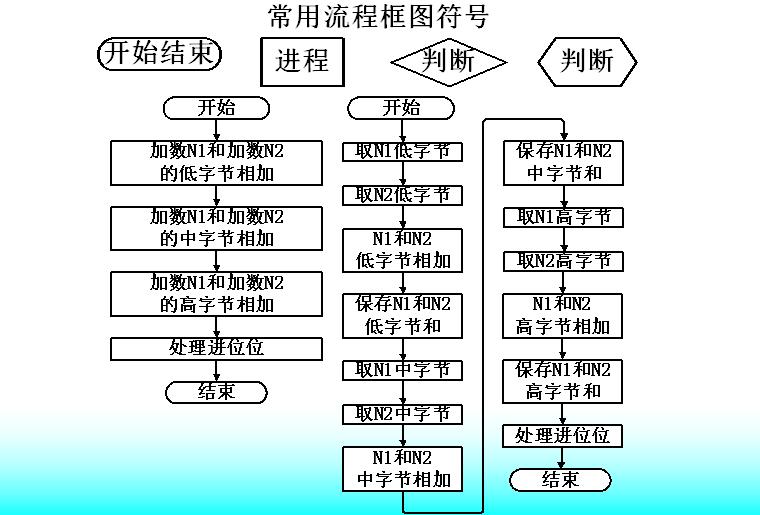 如何进行MCS-51汇编语言程序设计?详细资料概述