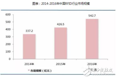 随着技术的成熟,中国RFID的应用从政府主导项目逐步向各行各业扩散