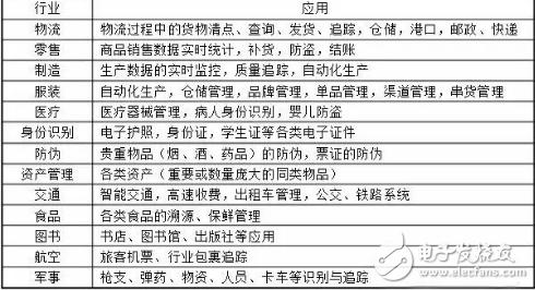 隨著技術的成熟,中國RFID的應用從政府主導項目逐步向各行各業擴散