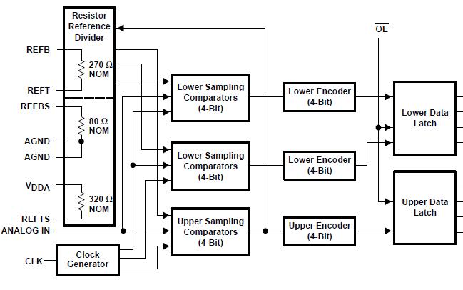 TLC5510和TLC5510A 8位高速模数转换器的详细