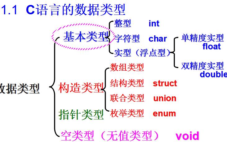 C语言教程之数据类型、运算符与表达式的详细资料介绍免费下载