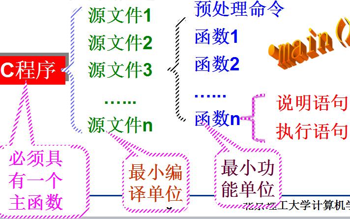 C语言教程之选择结构程序设计资料概述和设计实例免费下载