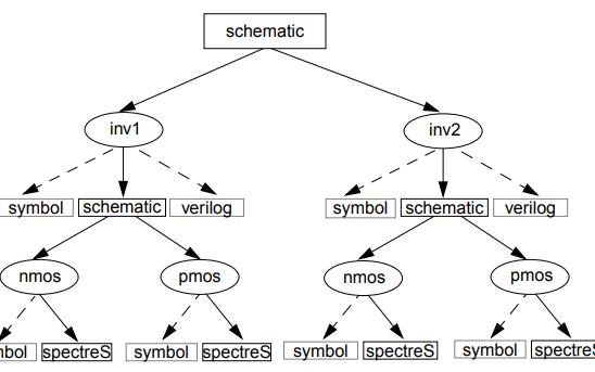 Cadence教程之如何使用VieloSo模拟设计环境进行设计