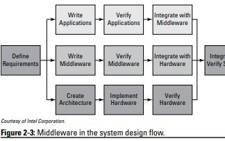 英特尔FPGA可编程门阵列解决方案集合的详细资料免费下载