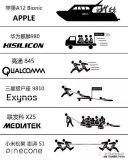 蘋果A12 Bionic是目前最強大的手機處理器