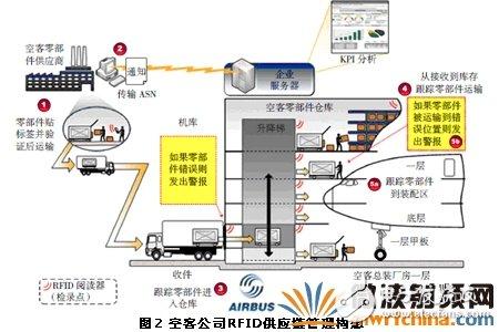 物聯網技術為國內航空制造業的發展提供了更廣闊的思路