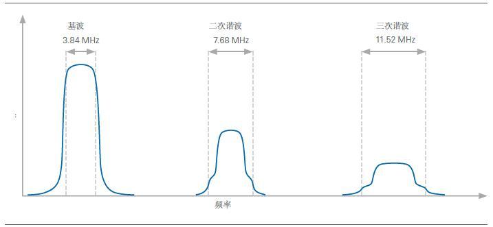 谐波如何测试?谐波测试两种主要方式分析