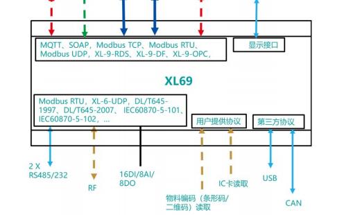 XL69智能终端的详细中文资料免费下载