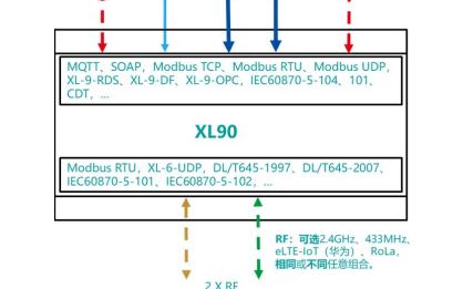XL90物联网关的详细中文数据手册免费下载