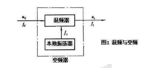 混频器的基本工作原理及作用解析