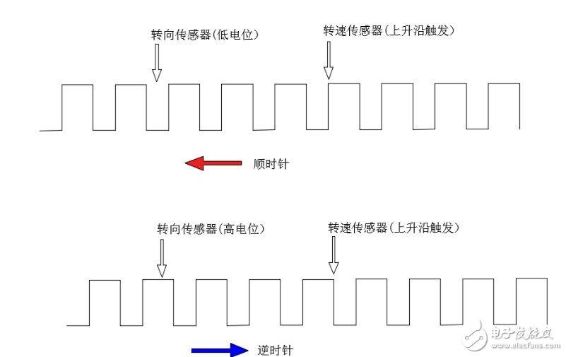 浅析霍尔传感器测量转向的方法