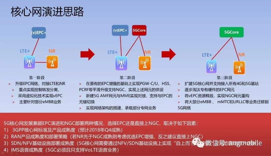 5G核心網演進過程與現存問題分析
