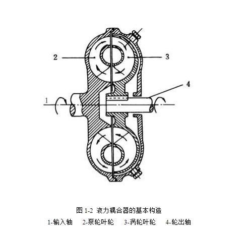 液力耦合器的结构与工作原理详解