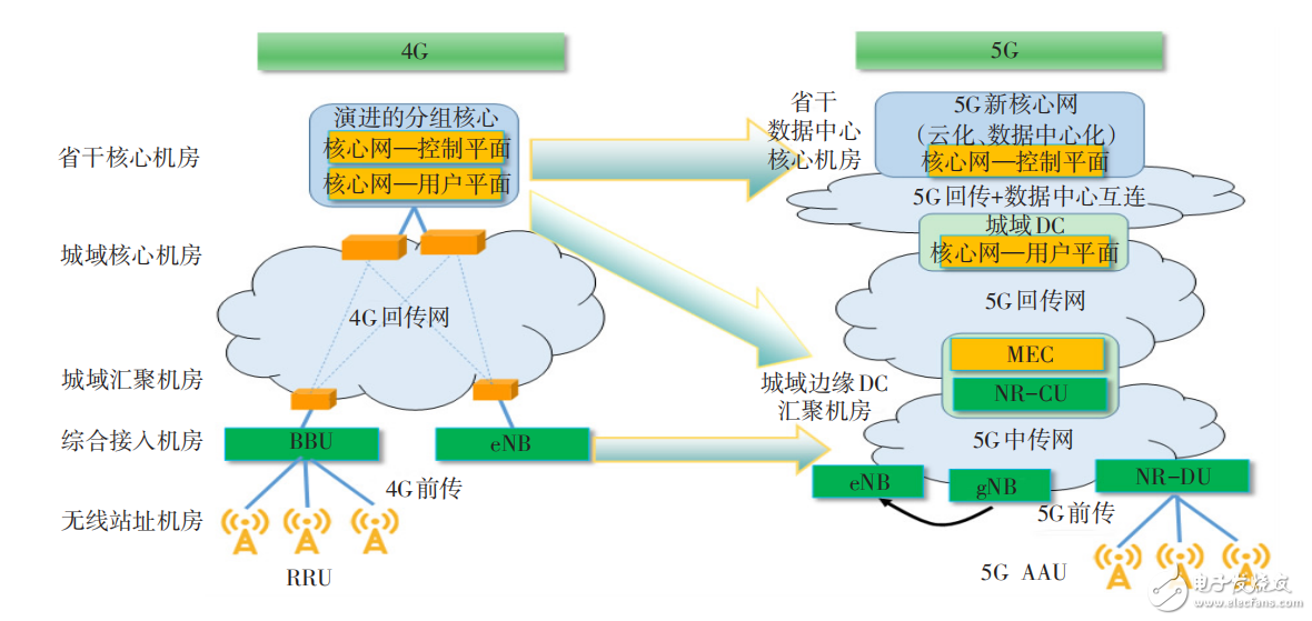 5G承載架構的變化及5G傳送技術標準化現狀與發展方向分析