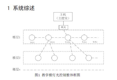 如何使用ZigBee通信协议设计智能灯光控制系统?
