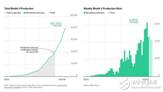 Model 3总产量近8万辆,内忧外患的特斯拉未来又该何去何从?