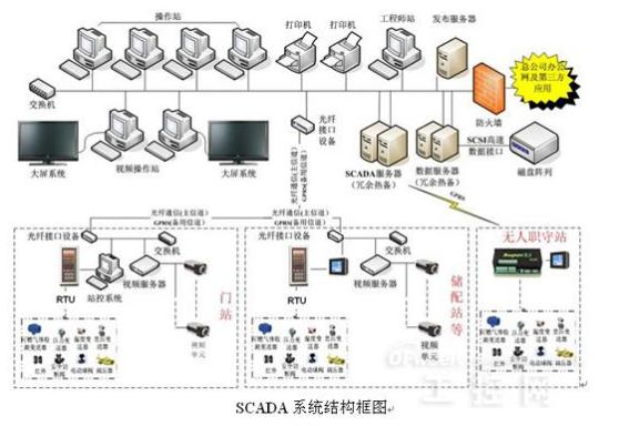 为什么针对SCADA系统的攻击行为正在急剧升级?