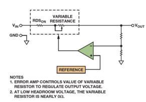 低壓差穩壓器相關術語和PSRR與頻率的關系解析