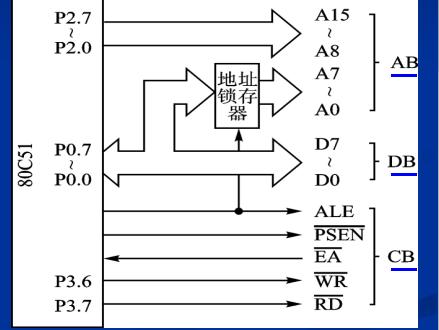 80C51单片机的系统扩展应用总结的详细资料免费下载